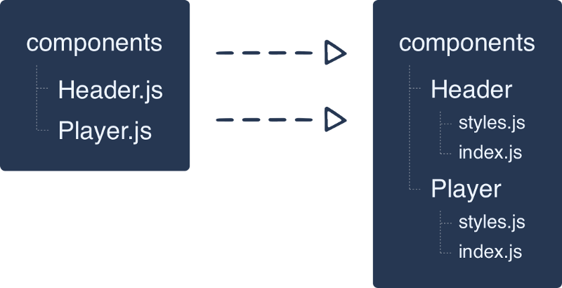 Como organizar estilos no React Native