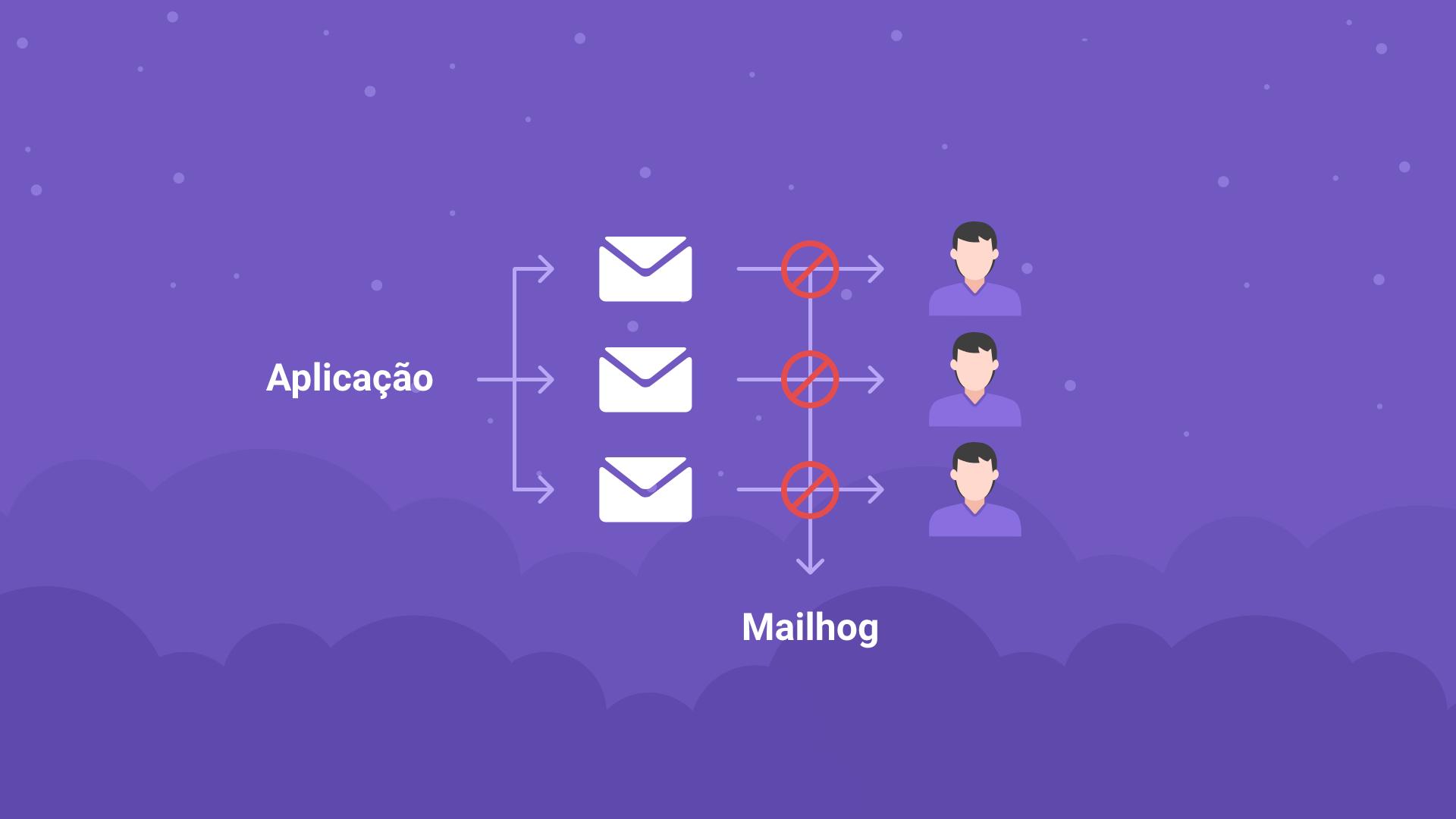 Testando envio de e-mails no Node utilizando Mailhog